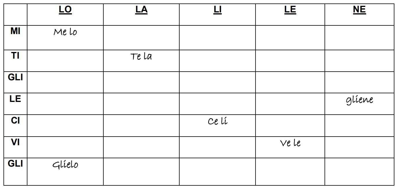 completa con i pronomi 1